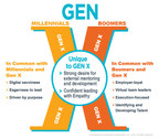 DDI Report Reveals Hidden Potential of Generation X Leaders