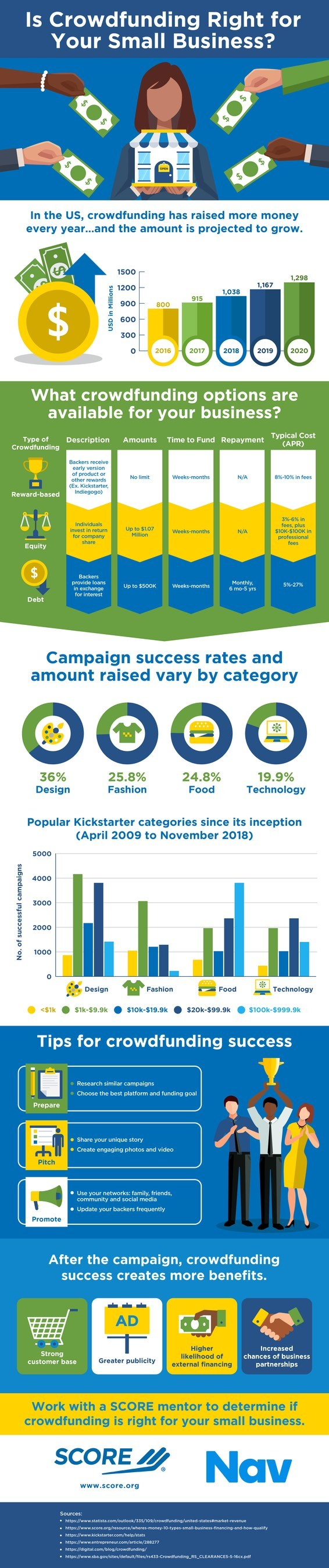 Small businesses are increasingly relying on crowdfunding, according to new survey data from SCORE, the nation's largest network of volunteer, expert business mentors. In 2018, U.S. businesses raised $1.04 billion, a significant increase from the $915 million raised in 2017. SCORE's latest infographic, sponsored by Nav, details recent trends and projections in crowdfunding for small businesses.