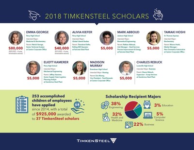 The TimkenSteel Charitable Fund has awarded seven new TimkenSteel scholars with $145,000 in scholarship funds. The high school seniors, all children of TimkenSteel Corporation employees, will use the funds for the academic pursuit of their choice at any accredited university. The TimkenSteel Charitable Fund launched in 2014 when TimkenSteel (NYSE: TMST, timkensteel.com) became an independent company. The steelmaker's tradition of awarding scholarships to employees' children dates to 1958.