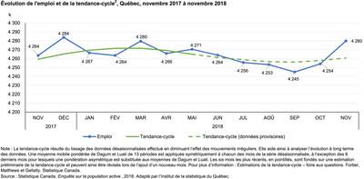 Évolution de l'emploi et de la tendance-cycle, Québec, novembre 2017 à novembre 2018 (Groupe CNW/Institut de la statistique du Québec)