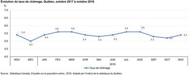 Évolution du taux de chômage, Québec, novembre 2017 à novembre 2018 (Groupe CNW/Institut de la statistique du Québec)