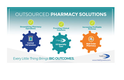 Outsourced Pharmacy Solutions