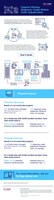 Change Healthcare Dx Gap Advisor Infographic
