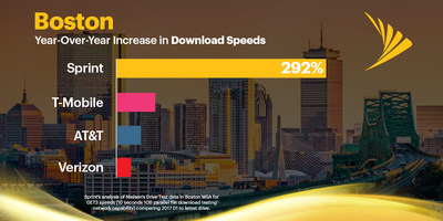 Analysis of Nielsen drive test data shows Sprint has the most improved network in Boston with a 292% increase in download speeds year-over-year.