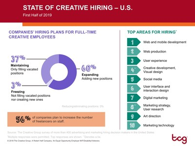 Research from The Creative Group reveals in-demand creative skills for the first half of 2019. For additional information, visit https://www.roberthalf.com/blog/management-tips/the-state-of-creative-hiring-us.