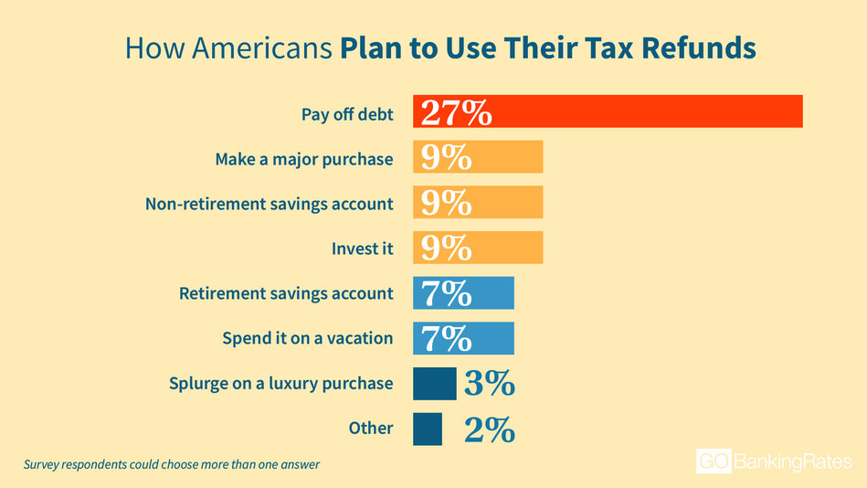 The survey polled 1,001 Americans to find out their plans for their tax refunds. Participants could choose from a variety of options from investing it to splurging on a luxury purchase.