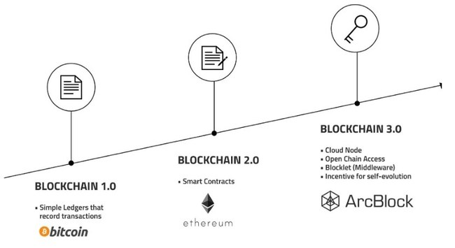 ArcBlock - A complete blockchain 3.0 product platform to build, deploy, and manage DApps easily.