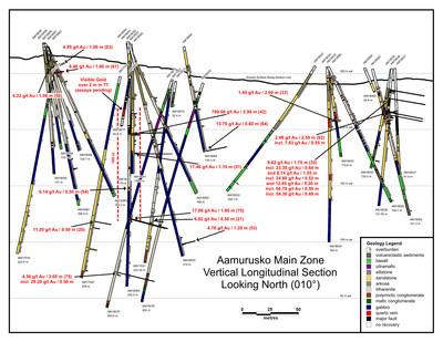 Aamurusko Long Section (CNW Group/Aurion Resources Ltd.)