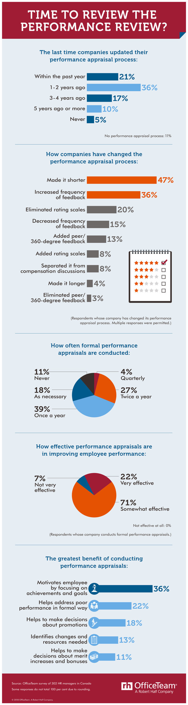 Performance reviews are evolving (CNW Group/OfficeTeam)