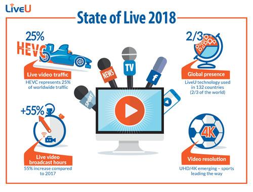 LiveU State of Live 2018