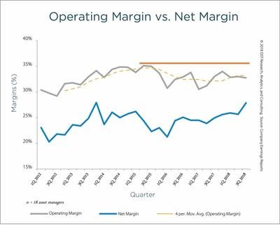 Operating Margin vs. Net Margin(2)