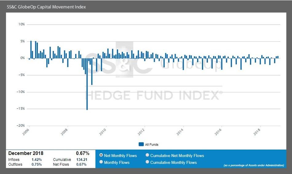 SS&C GlobeOp Capital Movement Index