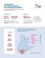 La franchise: un pilier de création de la richesse au Québec! (in French only) (CNW Group/Conseil québécois de la franchise)