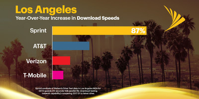 Analysis of Nielsen drive test data shows Sprint has the most improved network in Los Angeles with an 87% increase in download speeds year-over-year.