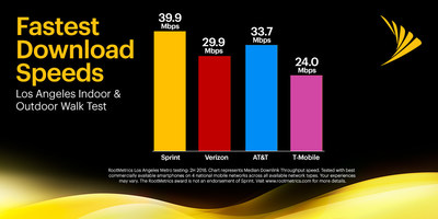 In recent testing by RootMetrics®, Sprint demonstrated the fastest download speeds in Los Angeles.