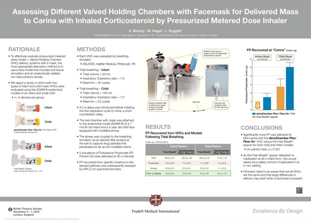 Lower-priced spacer chambers could compromise young asthma patients' treatment (CNW Group/Trudell Medical International)