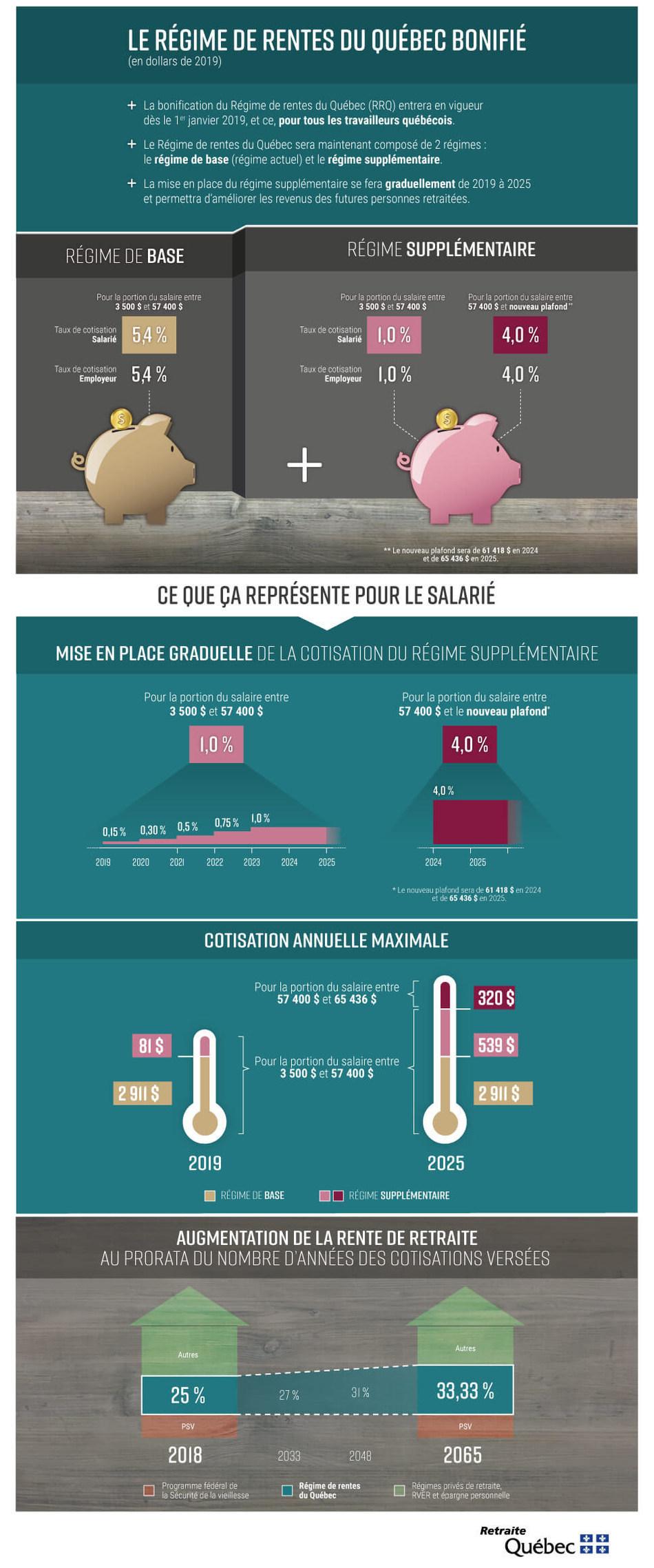 Mieux comprendre l'entrée en vigueur de la bonification du Régime de rentes du Québec. (Groupe CNW/Retraite Québec)