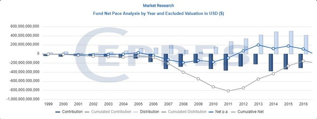 Fund Net pace Analysis by Year and Excluded Valuation USD