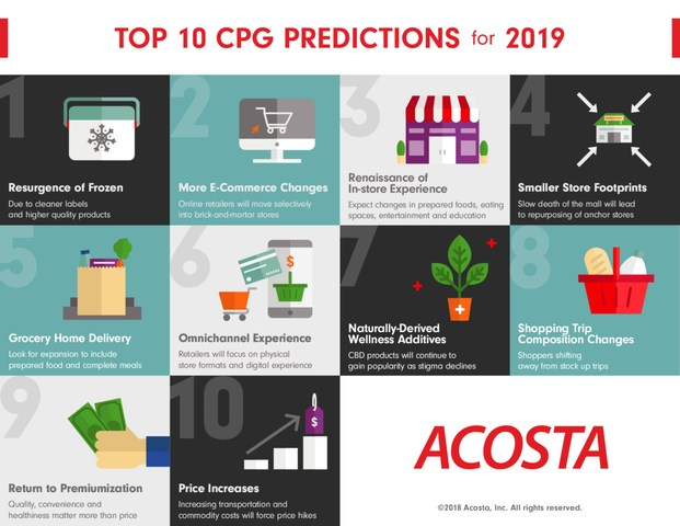 Experts from Acosta compiled their top 10 CPG predictions for 2019, including what is next for e-commerce and brick-and-mortar stores, popular products and categories, and modifications in how consumers approach shopping trips.