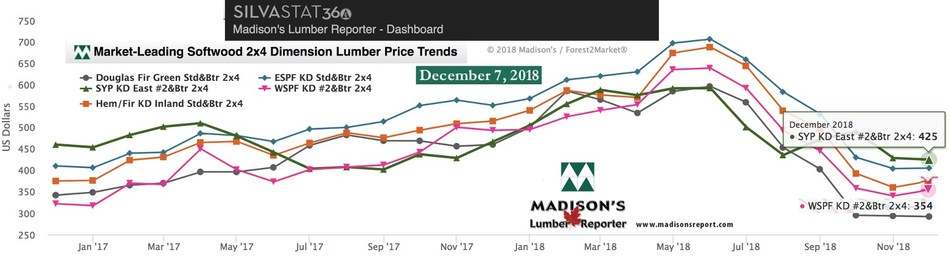 The table is a comparison of June 2018 and December 2018 prices for benchmark dimension softwood lumber 2x4 prices compared to historical highs of 2004/05: (CNW Group/Madison's Lumber Reporter)