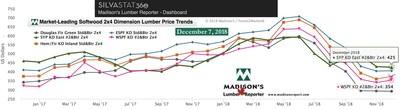 Le tableau compare les prix des prix 2x4 du bois d'œuvre résineux de juin 2018 et de décembre 2018 par rapport aux prix record de 2004/05: (Groupe CNW/Madison's Lumber Reporter)