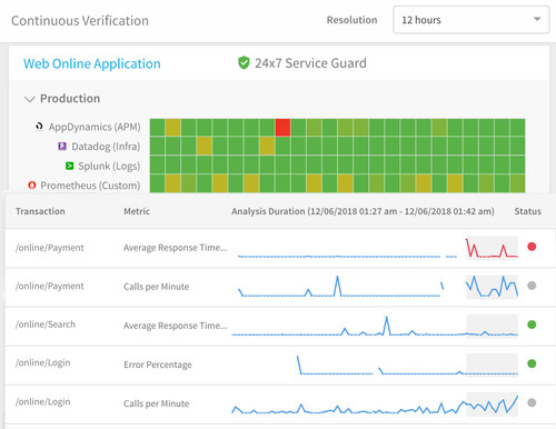 """24x7 Service Guard from Harness provides the equivalent of a """"safety net"""" for application deployments -- indefinitely."""