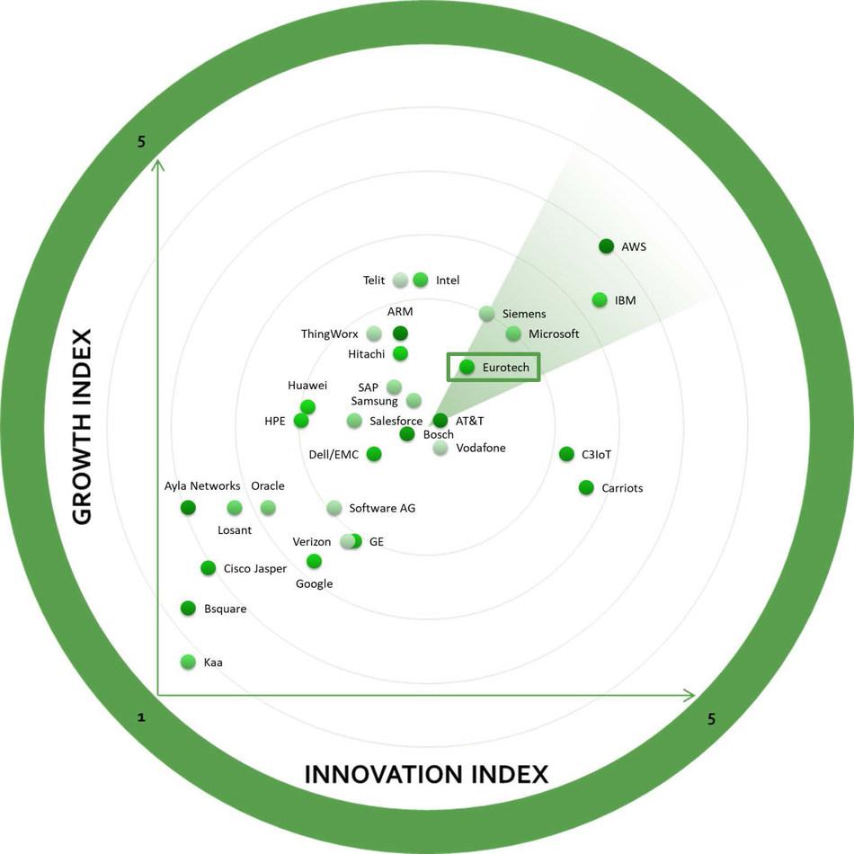 2018 Global IoT Platforms Growth Innovation & Leadership Frost Radar Award
