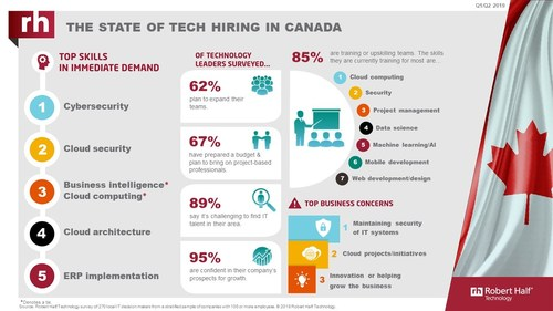 Tech hiring is hot in Canada moving into 2019 (CNW Group/Robert Half Technology)