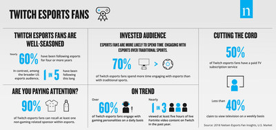 Nielsen research study of esports fan attitudes and behaviors based on Twitch viewers in the U.S.