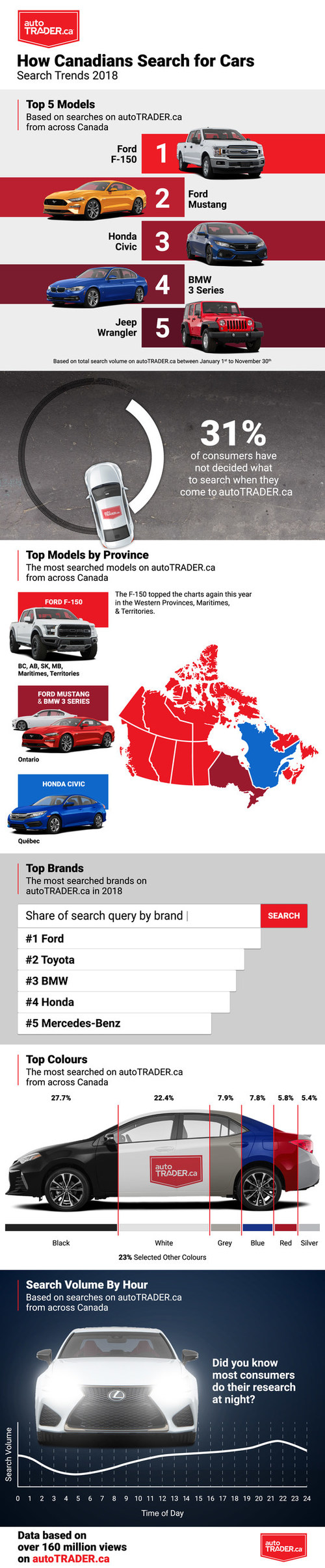autoTRADER.ca's annual top 10 most searched vehicles list for 2018 (CNW Group/autoTRADER.ca)