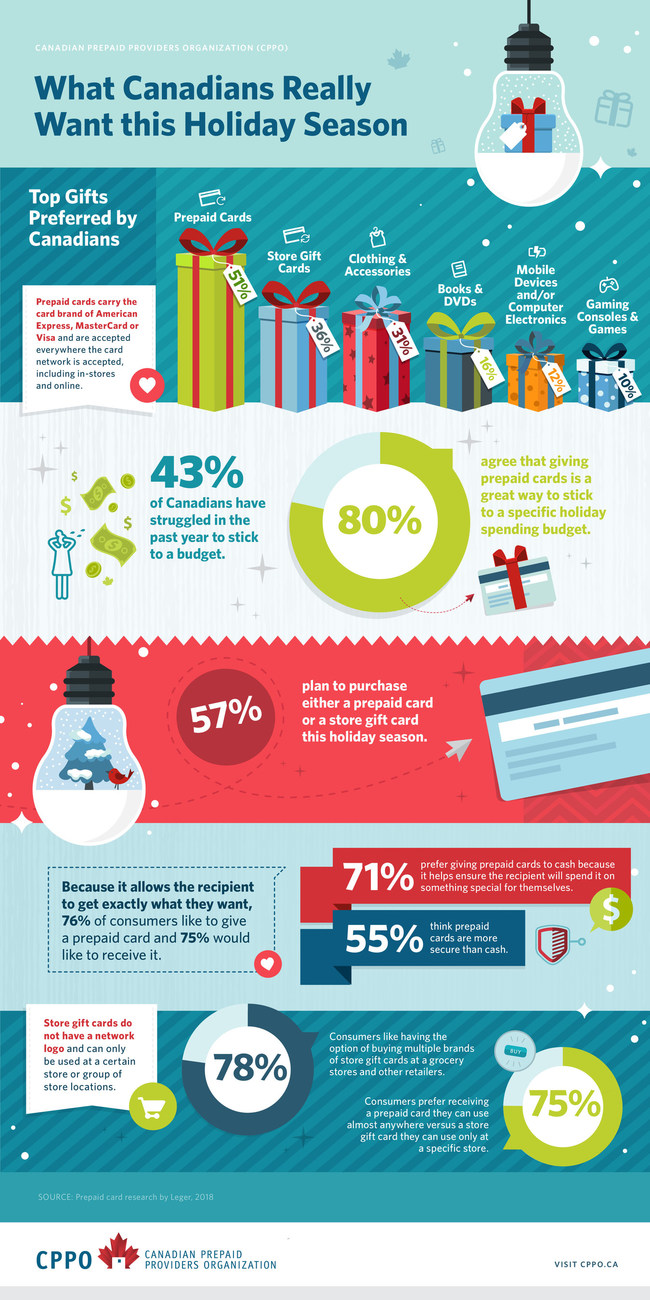 Prepaid Cards Top Canadian Wish Lists this Holiday Season (CNW Group/Canadian Prepaid Providers Organization)