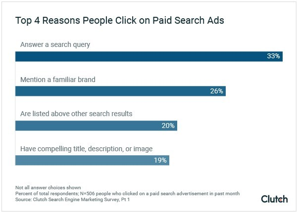 People click on paid search ads instead of organic search results if the ad answers their search query directly or mentions a familiar brand, according to new data from Clutch.