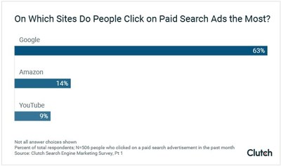 People are most likely to click on a paid search advertisement in Google - more than Amazon or YouTube combined, according to new search engine marketing survey data from Clutch.