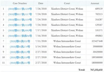 Élément 2. Diagramme juridique (PRNewsfoto/Yangtze River Port and Logistic)