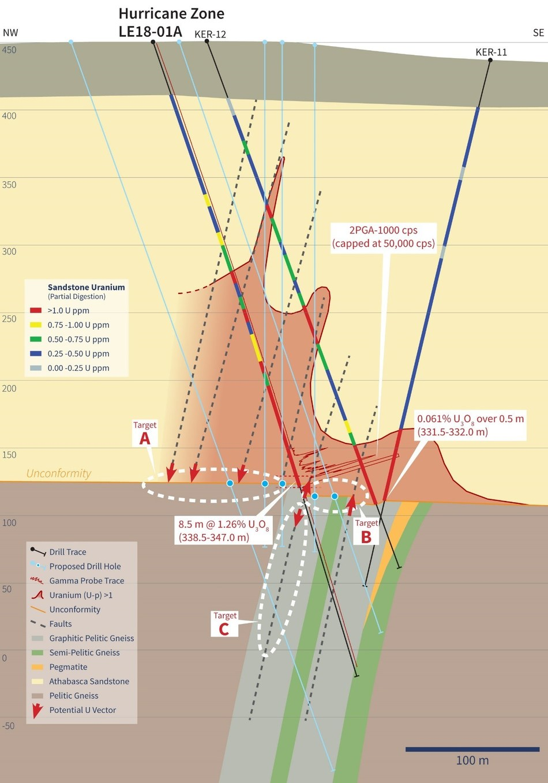 Figure 2 – LE18-01A Cross Section with Uranium Geochemistry (CNW Group/IsoEnergy Ltd.)