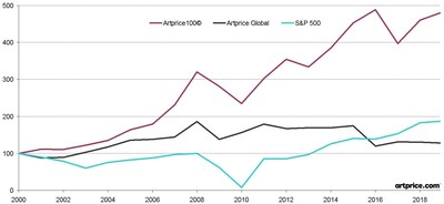 Artprice100(C)指数在经济低迷的背景下增长4.3%