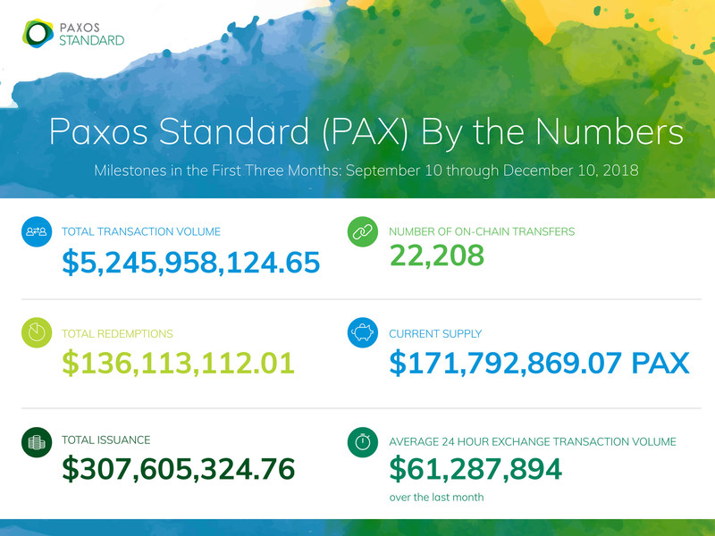 Paxos Standard (PAX) by the Numbers: PAX been used in over $5B worth of transactions in the 3 months since it launched in September 2018. More milestones and metrics including total issuance, redemptions, circulation and more.