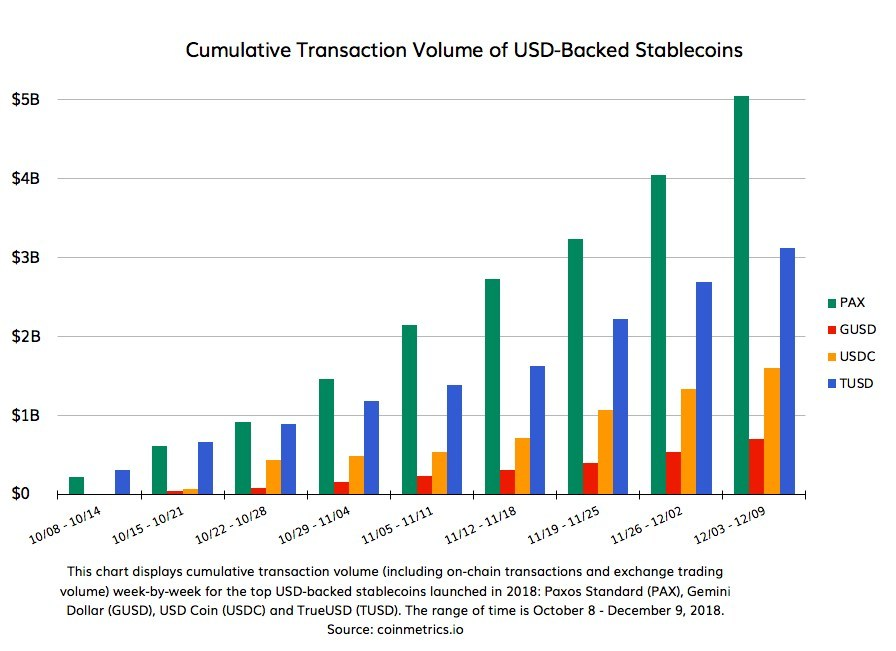 This chart shows cumulative-to-date transaction volumes week-by-week for USD-backed stablecoins PAX, GUSD, USDC and TUSD from October 8-December 9, 2018. PAX takes the lead with over $5B in transactions. Source: coinmetrics.io