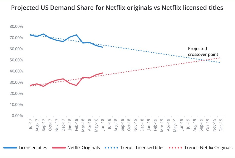 Netflix originals expected to outnumber Netflix licensed content in late 2019