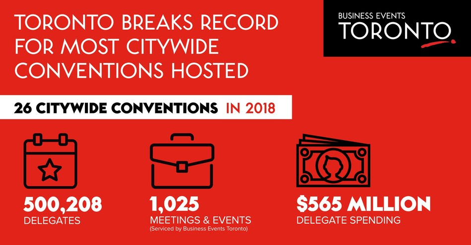 Toronto's new record for the number of citywide conventions held in a single year. (CNW Group/Tourism Toronto)