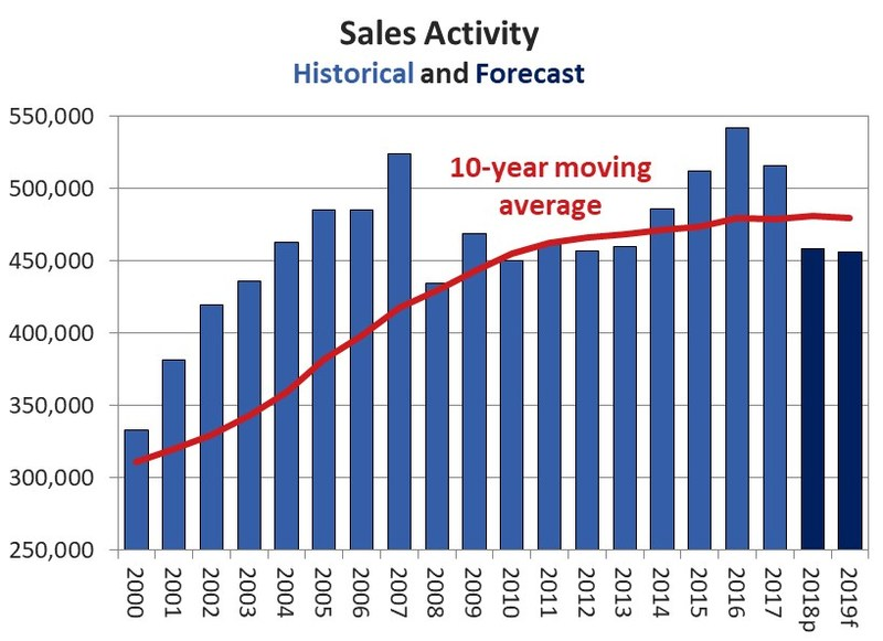 Sales Activity: Historical and Forecast (CNW Group/Canadian Real Estate Association)