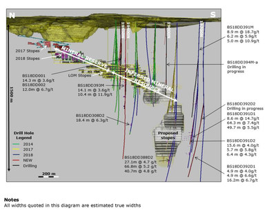 Wassa Underground: Isometric view looking East (CNW Group/Golden Star Resources Ltd.)