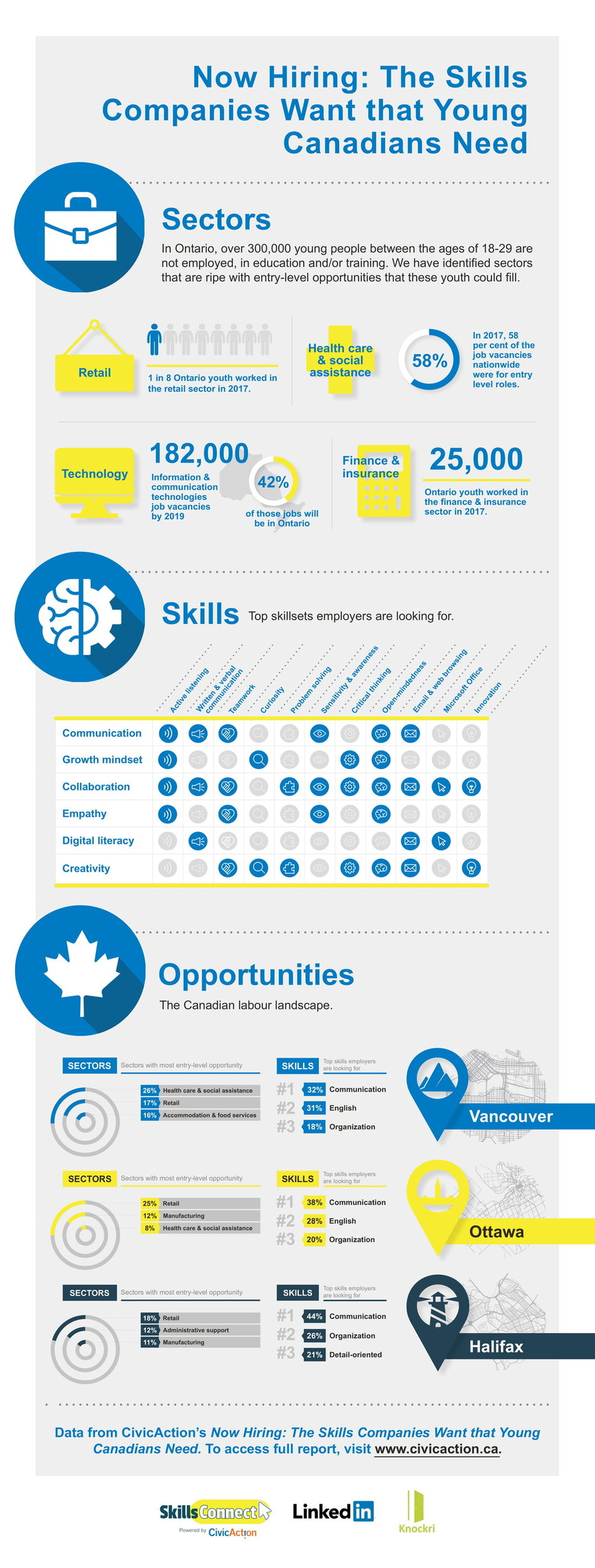 Key findings and insights from CivicAction's new report, Now Hiring: The Skills Companies Want that Young Canadians Need. To download the report, visit www.civicaction.ca/skillsconnect. (CNW Group/CivicAction)