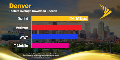 Analysis of Nielsen drive test data across the greater metropolitan Denver market shows Sprint has the fastest average download speeds.