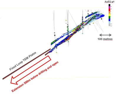 Figure 2: Longitudinal section view (looking north east) of resource block at Raja showing TEM (brown) conductive plates at least doubling the potential mineralized footprint to 1 kilometre down plunge length. (CNW Group/Mawson Resources Ltd.)