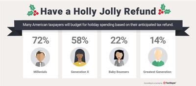 A recent online survey conducted by TaxSlayer reported that 50 percent of Americans have used their anticipated IRS tax refund to influence how much they spend on holiday shopping or a major purchase, with Millennials and Gen Xers significantly more likely to plan this way.