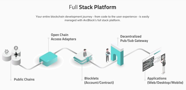 ArcBlock, the easy way to build blockchain applications. A complete blockchain 3.0 product platform to build, deploy and manage DApps easily.