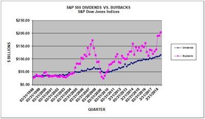 S&P 500 Q3 2018 Buybacks Surpass $200 Billion Mark for the
