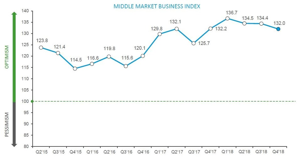 The RSM US Middle Market Business Index, presented by RSM US LLP in partnership with the U.S. Chamber of Commerce, remains strong, posting the sixth highest result in the past four years, down slightly from the third quarter of 2018.
