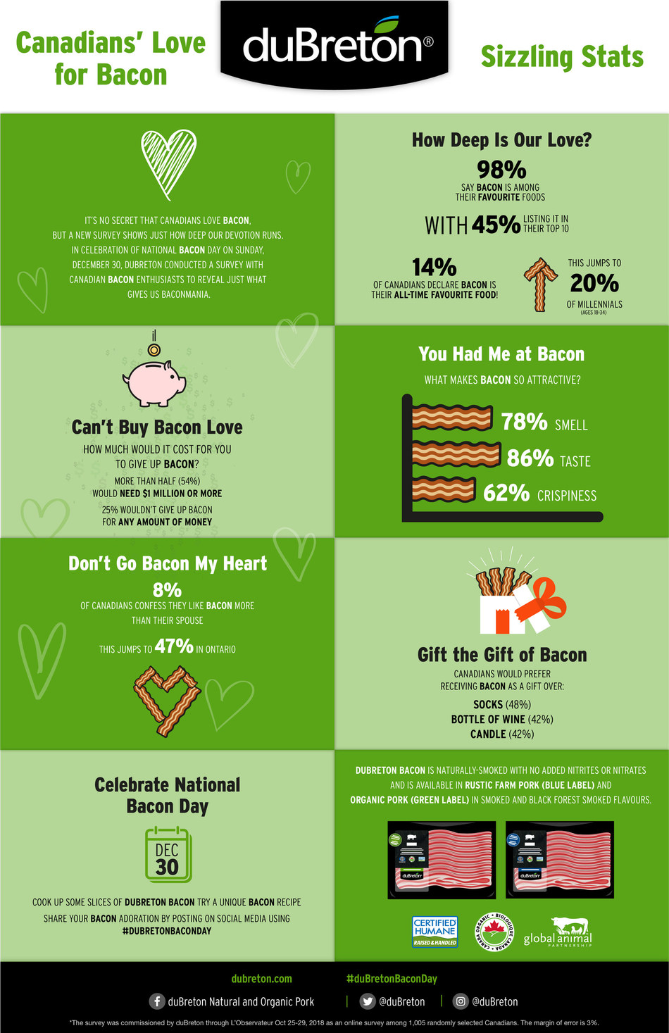 A new survey commissioned by duBreton Certified Humane and organic pork to celebrate National Bacon Day on Sunday, December 30 reveals how much Canadians love bacon. Infographic courtesy of duBreton. (CNW Group/Les Viandes du Breton)